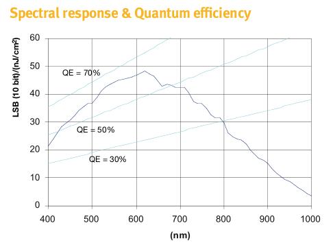 EV76C560 quantum efficient
