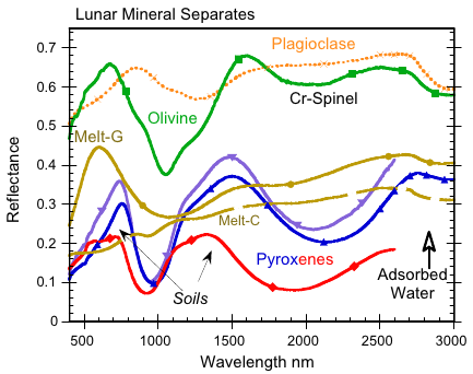 Charakterystyka spektroskopowa księżycowych minerałów