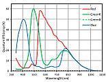 Sprawnośc kwantowa ASX340